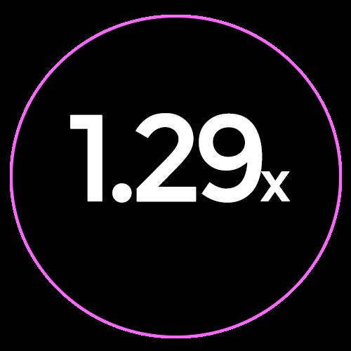 1.29x crop factor