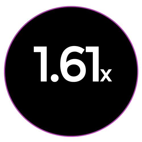 1.61x crop factor