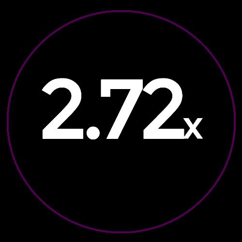 2.72x crop factor