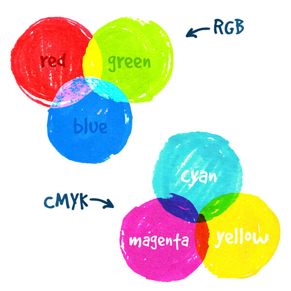 colour space rgb cmyk example 1