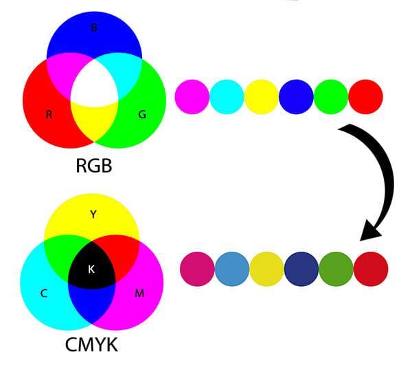 colour space rgb cmyk example 2