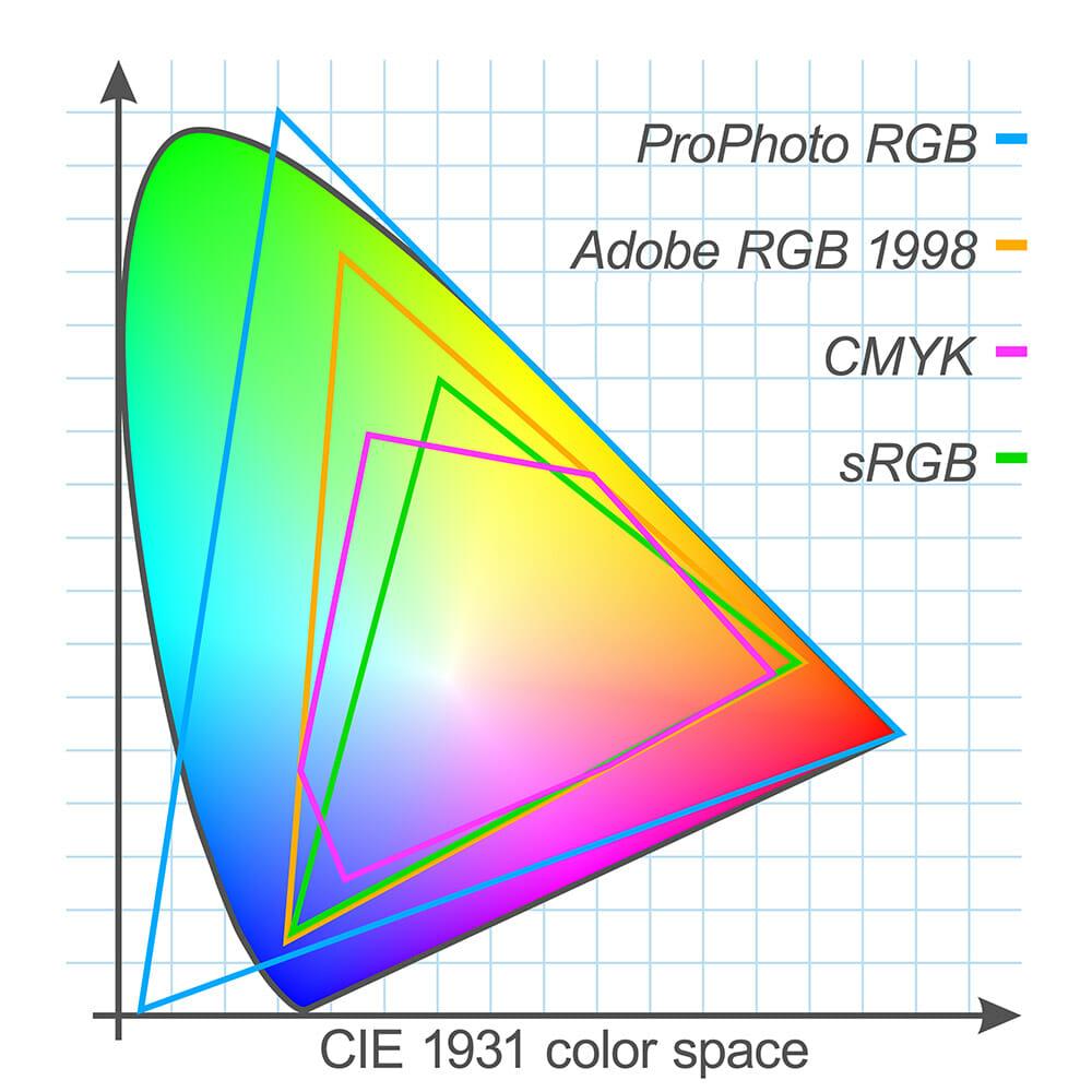 colour space rgb cmyk prophoto rgb srgb