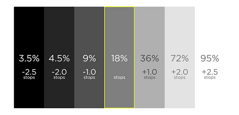 18% Grey/ Middle Grey - 'The Zone System' Exposure Compensation