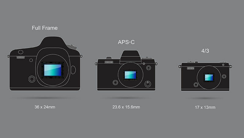 Comparison of camera sensor sizes