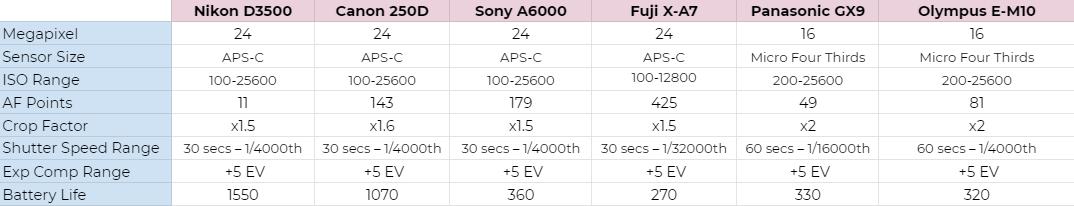 Camera Brands Comparison Table